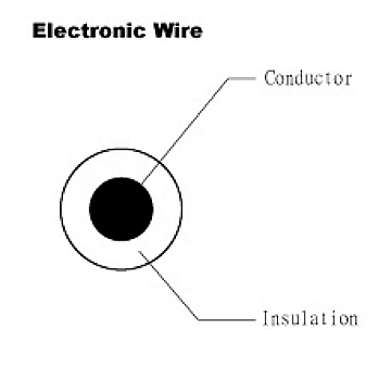 Electroic Wire - UL 1569