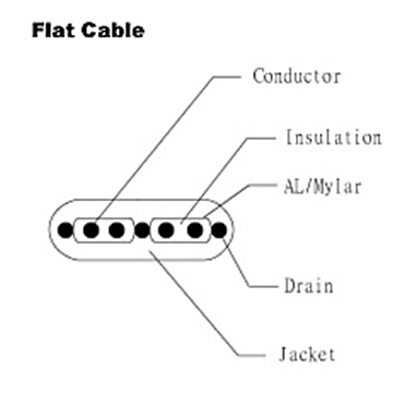 Flat Cable - UL 2725