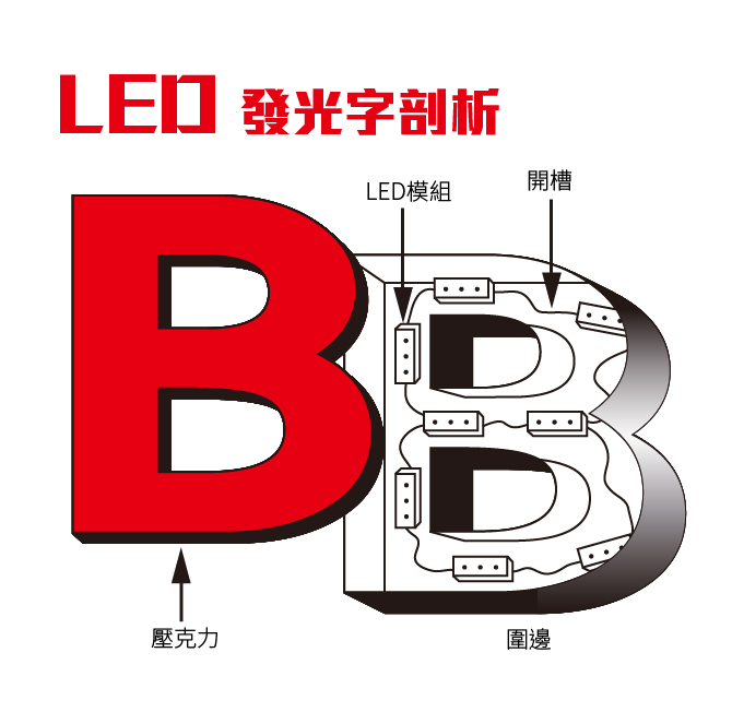 LED發光字,LED防水,LED防潑水模組,仟納論,Led廣告招牌-LED-022.jpg
